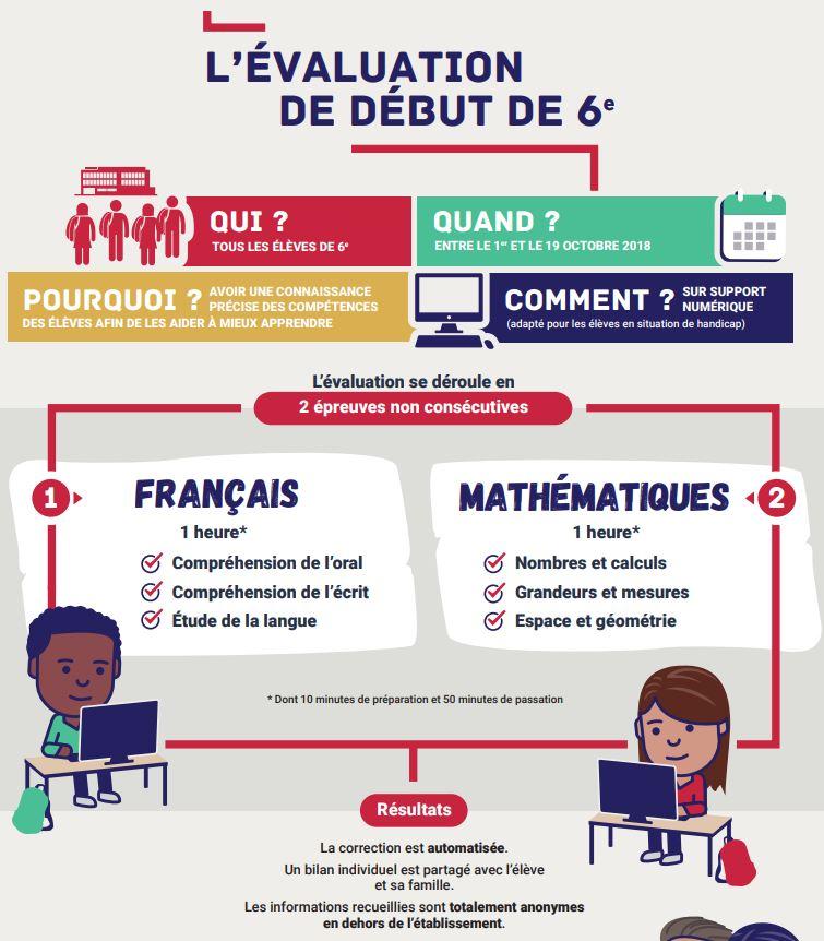 Tout Savoir Sur Les Evaluations Nationales En 6eme Debut Octobre